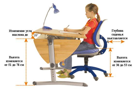 Как правильно сидеть на детском ортопедическом стуле