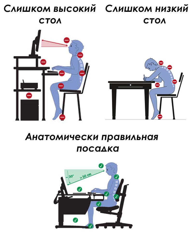 Правильная посадка ребенка за компьютером
