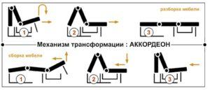 Схема трансформации механизма аккордеон