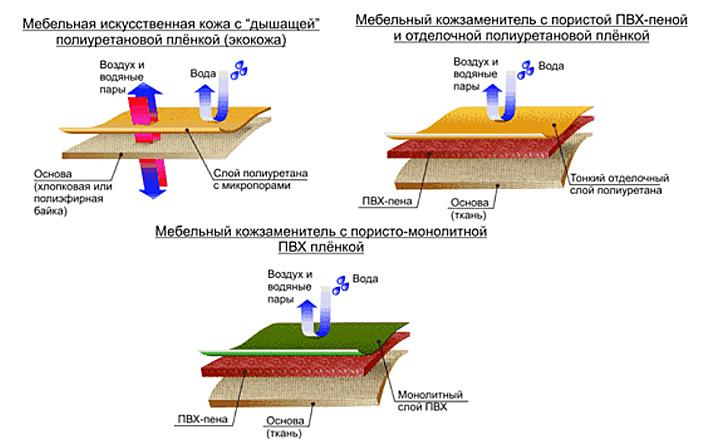 Полиуретан кожа свойства