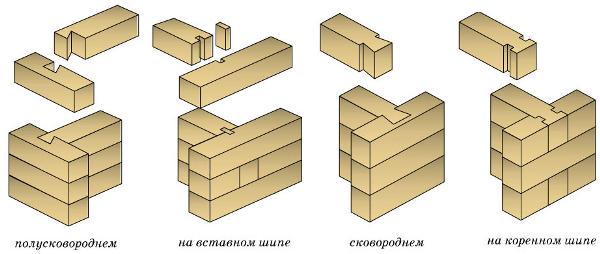 soedinenie-brusa-t-obrazno-1