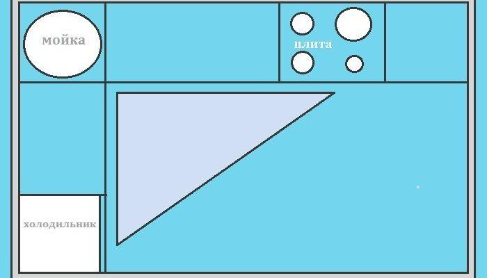 Особенности проектирования кухни