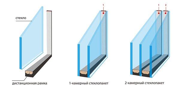 Как выбрать стеклопакет пластикового окна